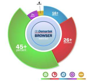 Cross Browser Testing - Browsers Share